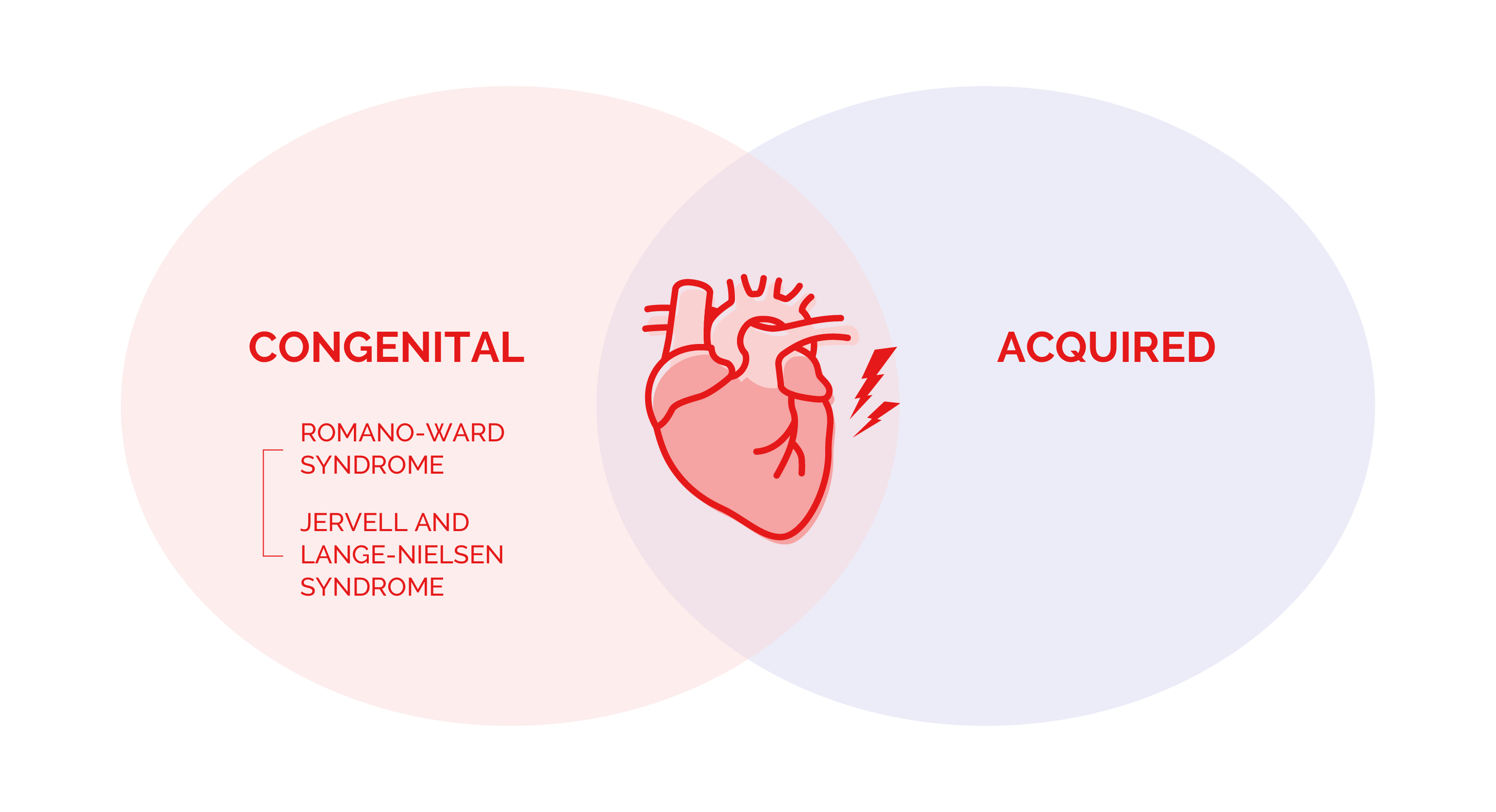 Diagram showing two different types of Long QT syndrome: Congenital and Acquired