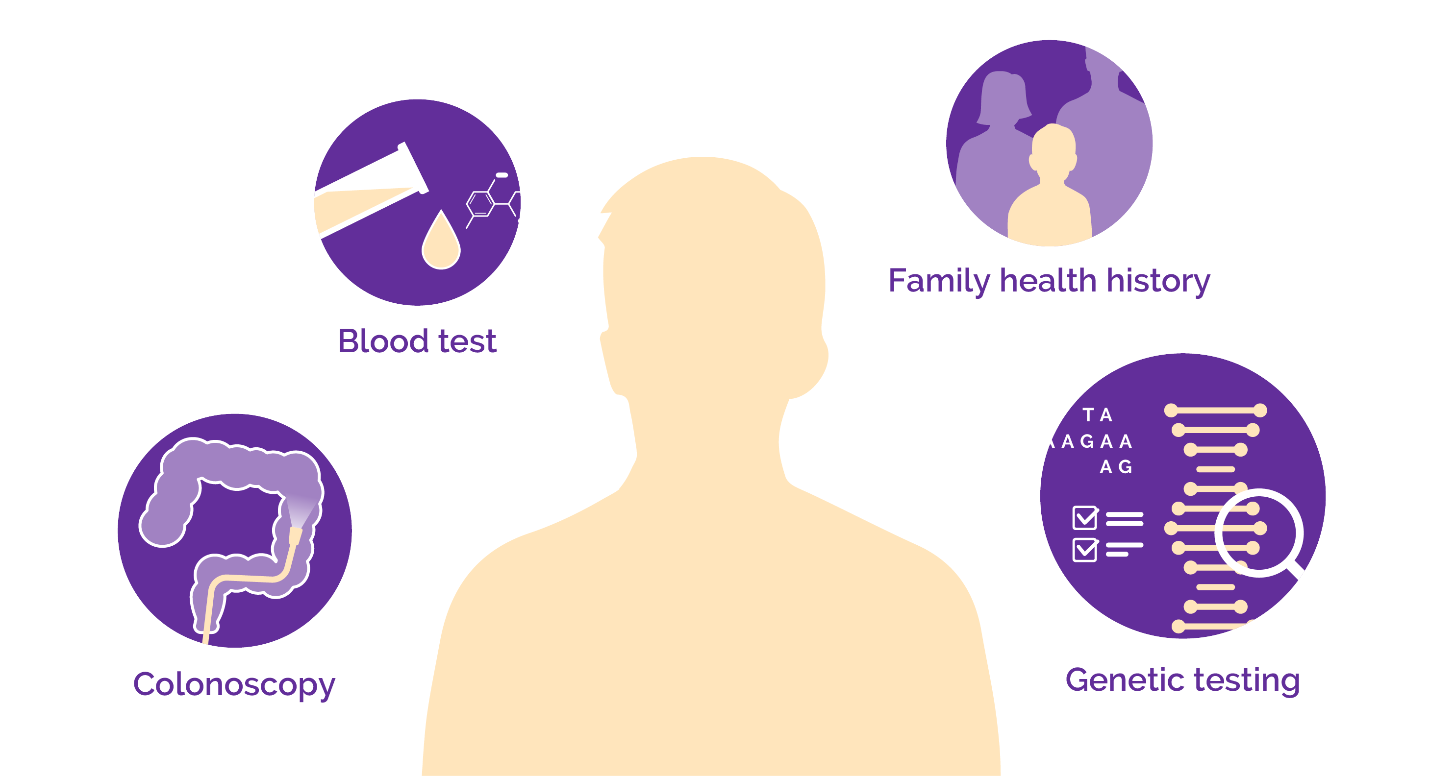 To diagnose Crohn's disease, physical exam, family health history check, colonoscopy, and genetic testing are all necessary.