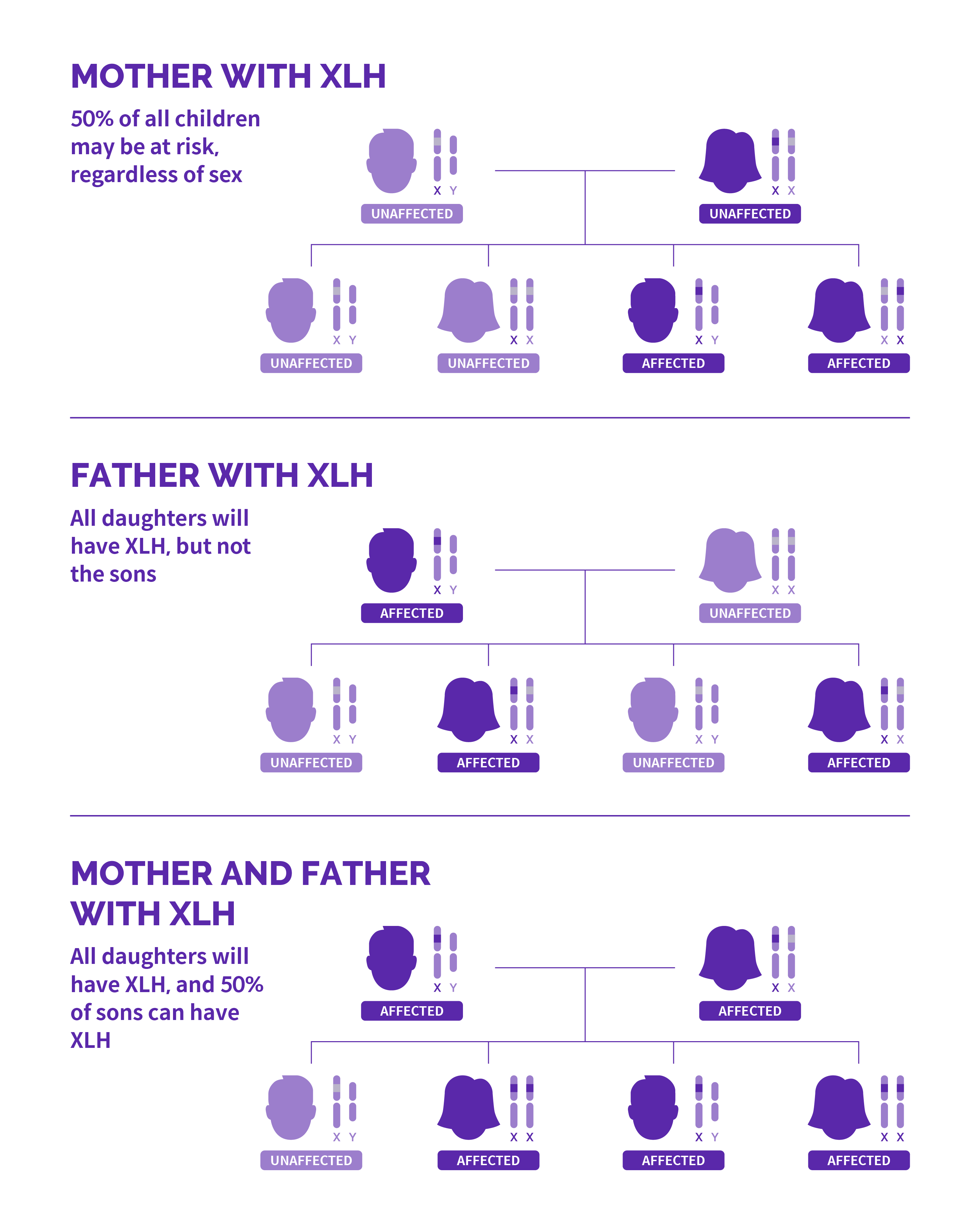 Three family trees showing each possible case of x-linked hypophosphatemia affecting mother only, father only, and both.