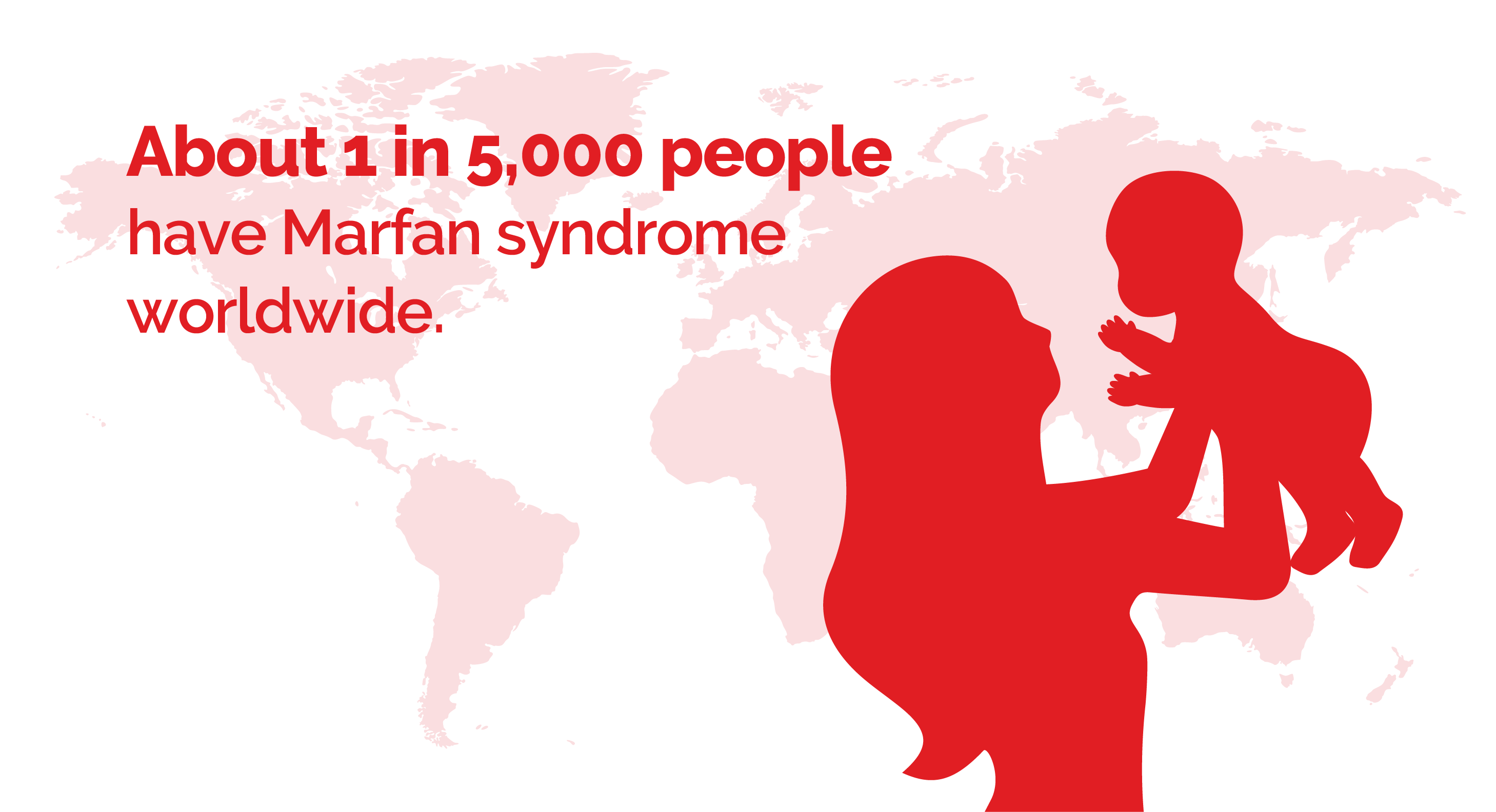 Marfan syndrome affects about 1 in 5,000 people globally.